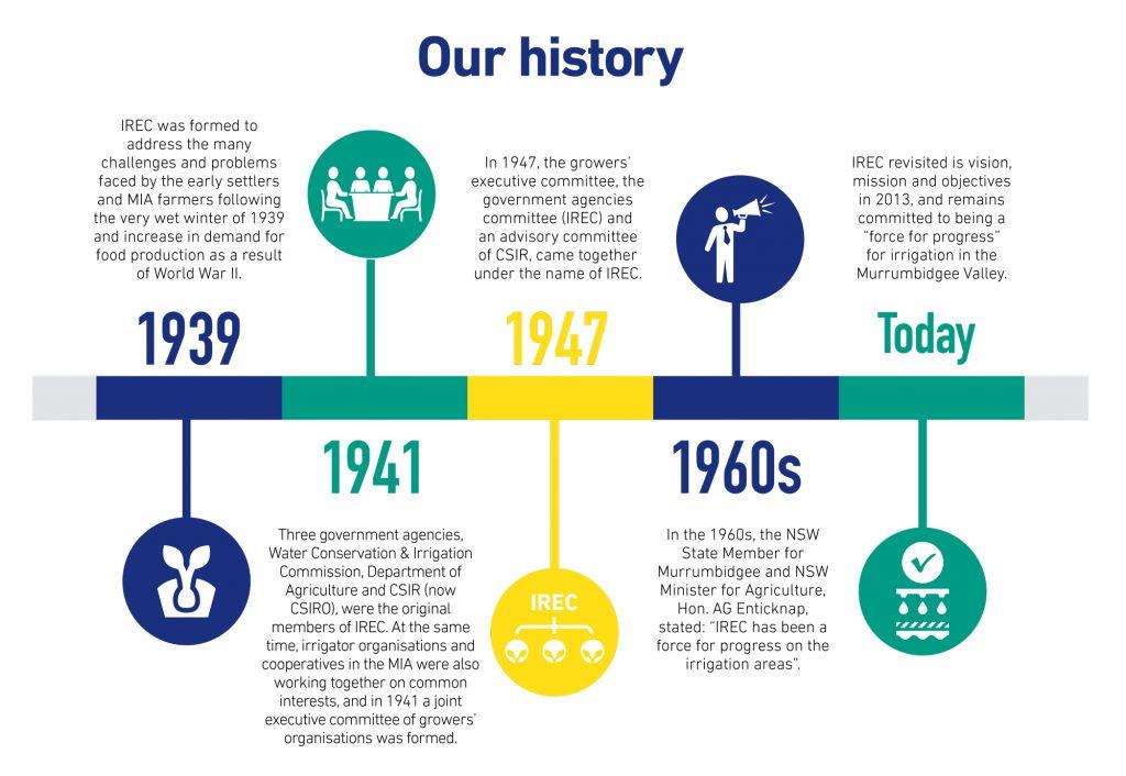 irec-historicaltimeline